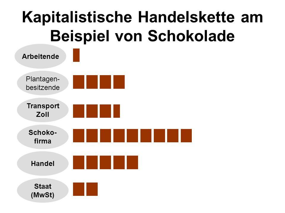 Kapitalistische Handelskette am Beispiel von Schokolade Arbeitende Plantagen- besitzende Transport Zoll Schoko- firma Handel Staat (MwSt)