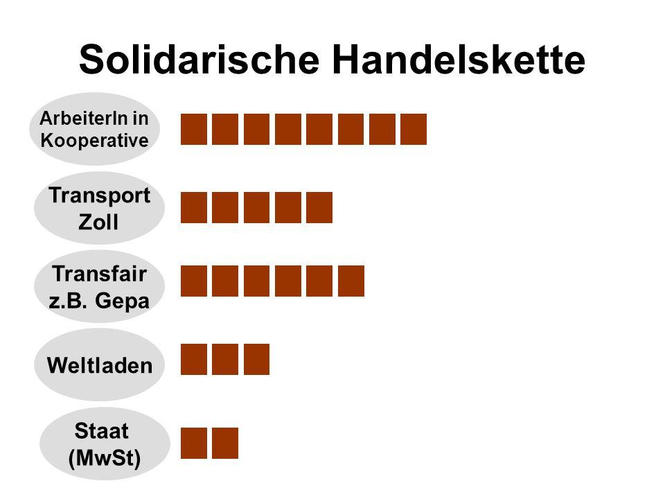 Solidarische Handelskette ArbeiterIn in Kooperative Transport Zoll Transfair z.B.