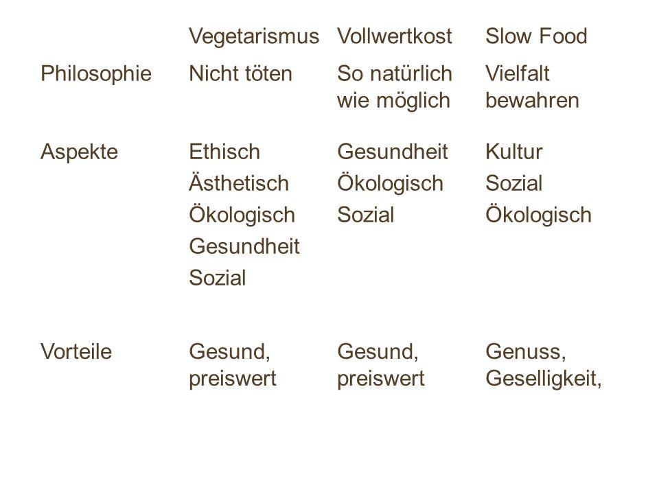 VegetarismusVollwertkostSlow Food PhilosophieNicht tötenSo natürlich wie möglich Vielfalt bewahren AspekteEthisch Ästhetisch Ökologisch Gesundheit Sozial Gesundheit Ökologisch Sozial Kultur Sozial Ökologisch VorteileGesund, preiswert Genuss, Geselligkeit,