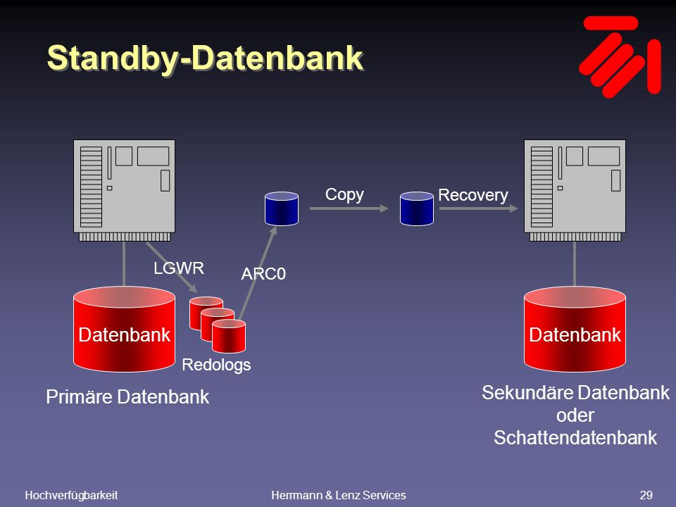 HochverfügbarkeitHerrmann & Lenz Services29 Standby-Datenbank Datenbank Redologs Datenbank LGWR ARC0 Recovery Copy Primäre Datenbank Sekundäre Datenbank oder Schattendatenbank