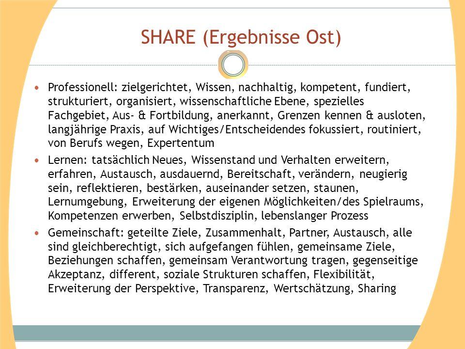 SHARE (Ergebnisse Ost) Professionell: zielgerichtet, Wissen, nachhaltig, kompetent, fundiert, strukturiert, organisiert, wissenschaftliche Ebene, spez