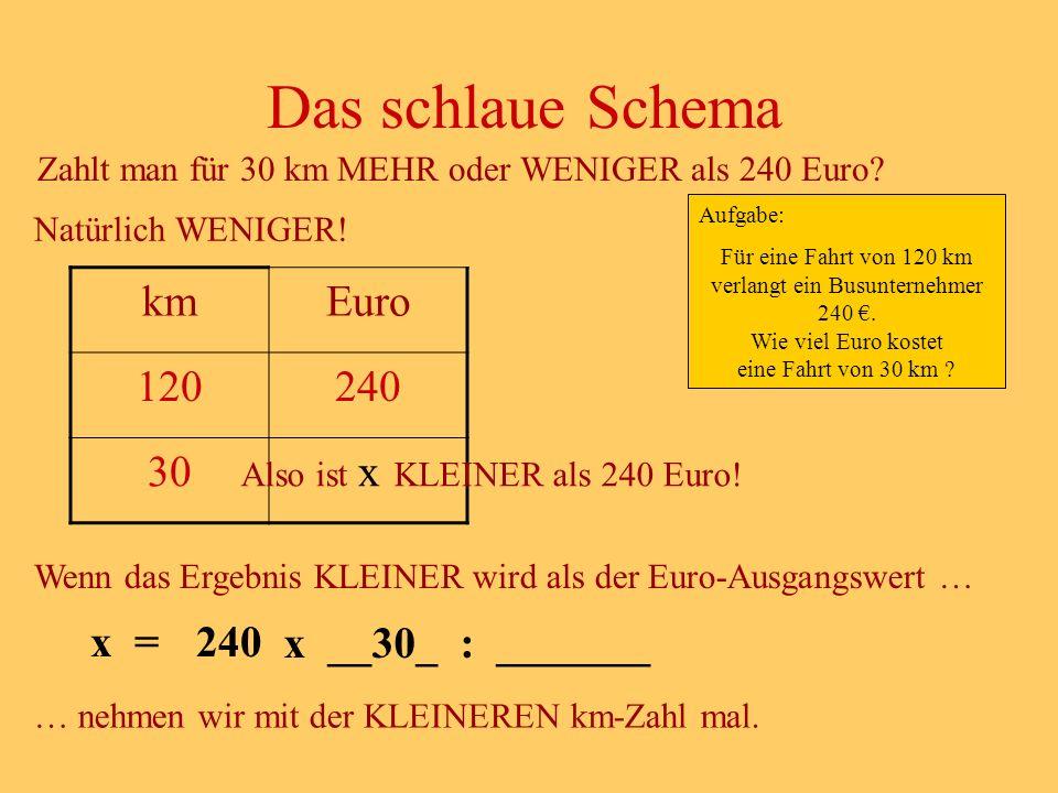 Zahlt man für 30 km MEHR oder WENIGER als 240 Euro.