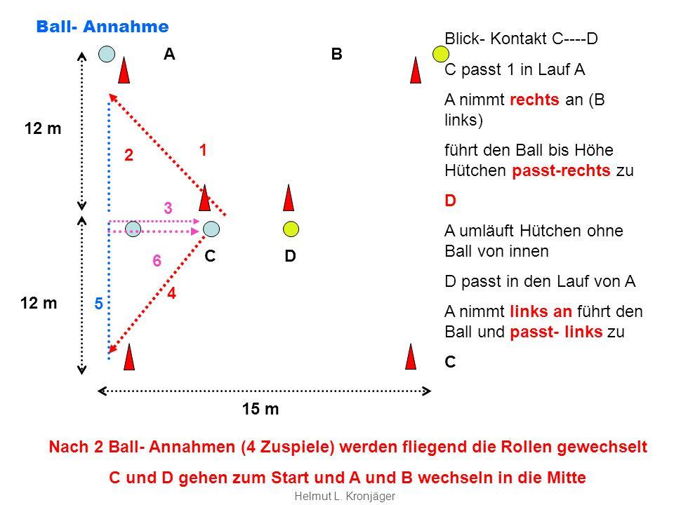 CD 12 m 15 m A B Blick- Kontakt C----D C passt 1 in Lauf A A nimmt rechts an (B links) führt den Ball bis Höhe Hütchen passt-rechts zu D A umläuft Hütchen ohne Ball von innen D passt in den Lauf von A A nimmt links an führt den Ball und passt- links zu C 1 2 3 4 5 6 Nach 2 Ball- Annahmen (4 Zuspiele) werden fliegend die Rollen gewechselt C und D gehen zum Start und A und B wechseln in die Mitte Ball- Annahme Helmut L.