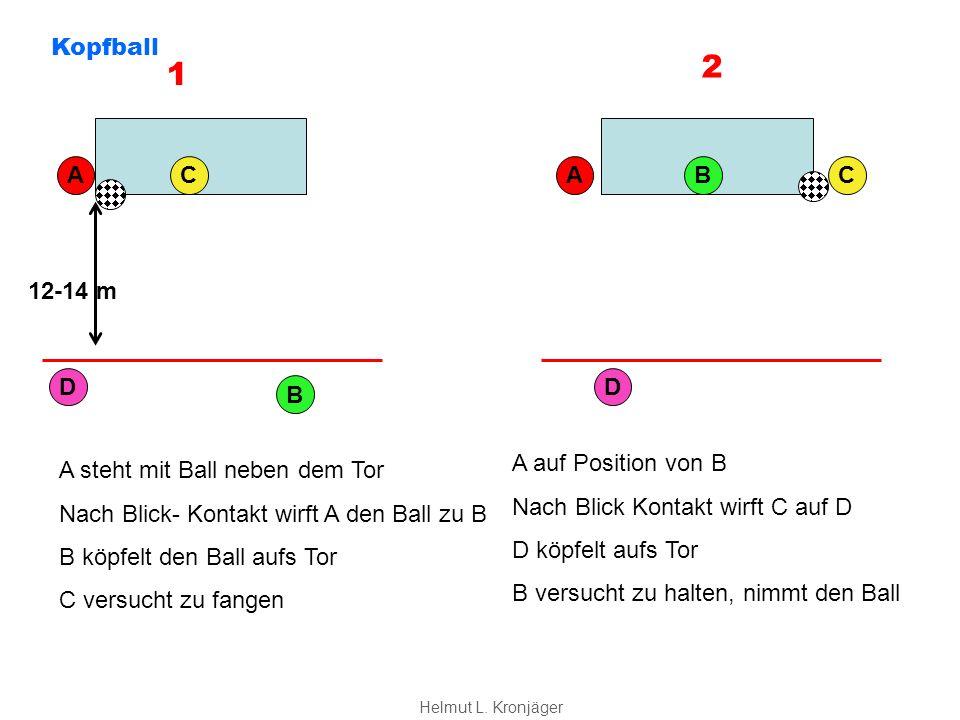 A B C D 12-14 m A steht mit Ball neben dem Tor Nach Blick- Kontakt wirft A den Ball zu B B köpfelt den Ball aufs Tor C versucht zu fangen CB D A A auf Position von B Nach Blick Kontakt wirft C auf D D köpfelt aufs Tor B versucht zu halten, nimmt den Ball 1 2 Kopfball Helmut L.