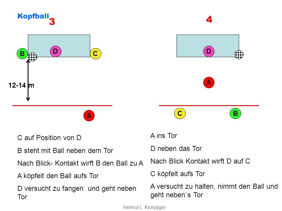 A BC D 12-14 m C auf Position von D B steht mit Ball neben dem Tor Nach Blick- Kontakt wirft B den Ball zu A A köpfelt den Ball aufs Tor D versucht zu fangen und geht neben Tor CB D A A ins Tor D neben das Tor Nach Blick Kontakt wirft D auf C C köpfelt aufs Tor A versucht zu halten, nimmt den Ball und geht neben`s Tor 3 4 Kopfball Helmut L.
