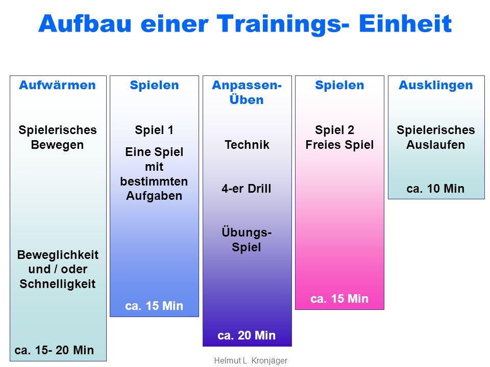Inhalte einer Trainings- Einheit Aufwärmen Spielerisches bewegen kleine Spiele: Handball, Frisbee oder koordinative Übungen Beweglichkeit oder Schnelligkeit ca.
