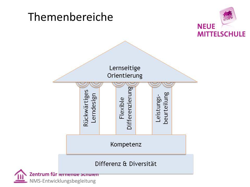 Themenbereiche Rückwärtiges Lerndesign Flexible Differenzierung Leistungs- beurteilung Differenz & Diversität Kompetenz Lernseitige Orientierung