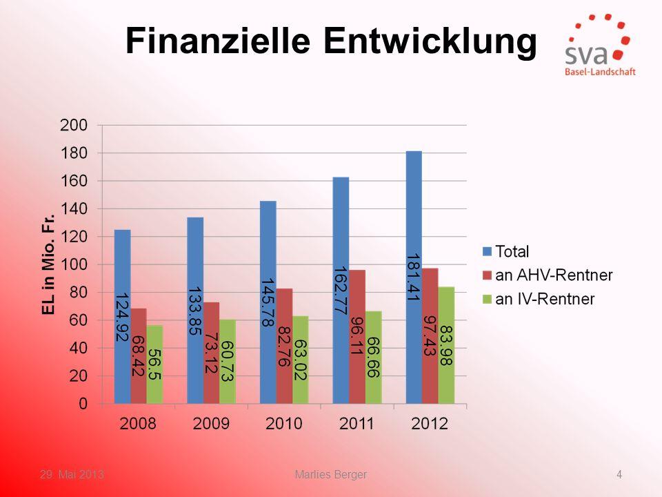 Finanzierung EL Der Bund beteiligt sich mit 5/8 Der Kanton übernimmt 3/8 Die KVG-Prämie geht voll zu Lasten des Kantons Die Krankheits- und behinderungskosten Übernahme durch den Kanton 29.