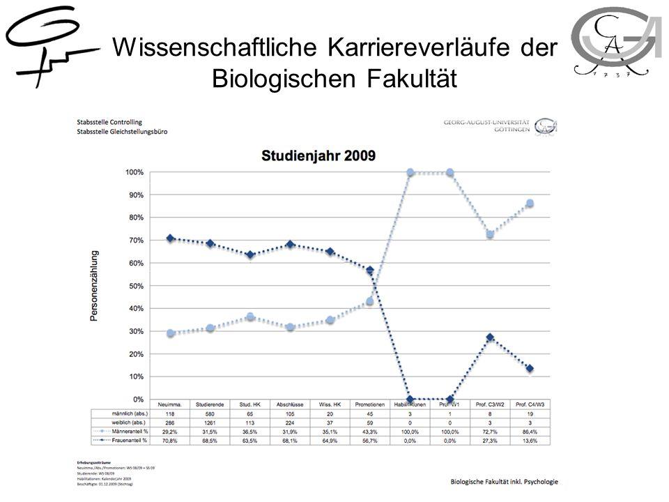 Wissenschaftliche Karriereverläufe der Biologischen Fakultät