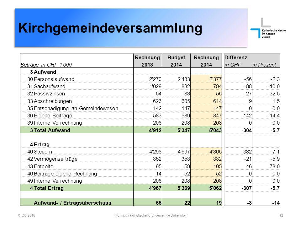 Kirchgemeindeversammlung Römisch-katholische Kirchgemeinde Dübendorf1201.06.2015 RechnungBudgetRechnungDifferenz Beträge in CHF 1'000 20132014 in CHFi