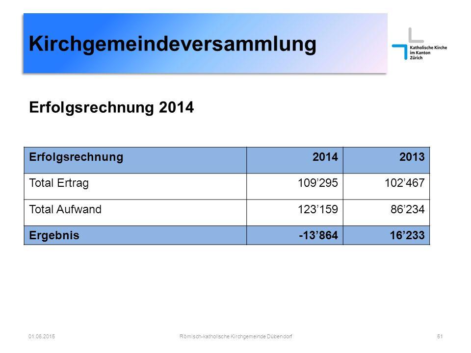 Kirchgemeindeversammlung Römisch-katholische Kirchgemeinde Dübendorf5101.06.2015 Erfolgsrechnung20142013 Total Ertrag109'295102'467 Total Aufwand123'1