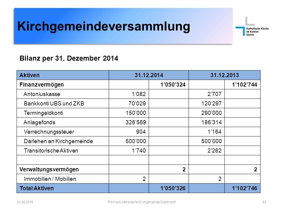 Kirchgemeindeversammlung Römisch-katholische Kirchgemeinde Dübendorf5201.06.2015 Aktiven31.12.201431.12.2013 Finanzvermögen1'050'3241'102'744 Antonius