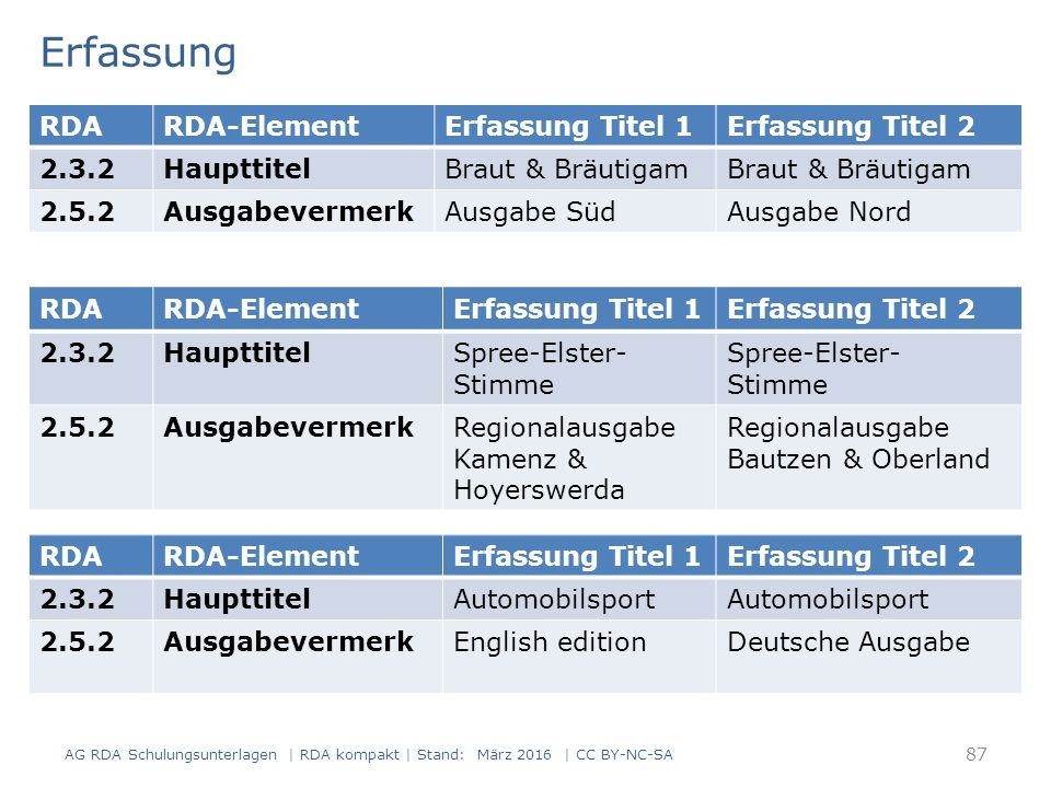 Erfassung AG RDA Schulungsunterlagen | RDA kompakt | Stand: März 2016 | CC BY-NC-SA 87 RDARDA-ElementErfassung Titel 1Erfassung Titel 2 2.3.2Haupttite