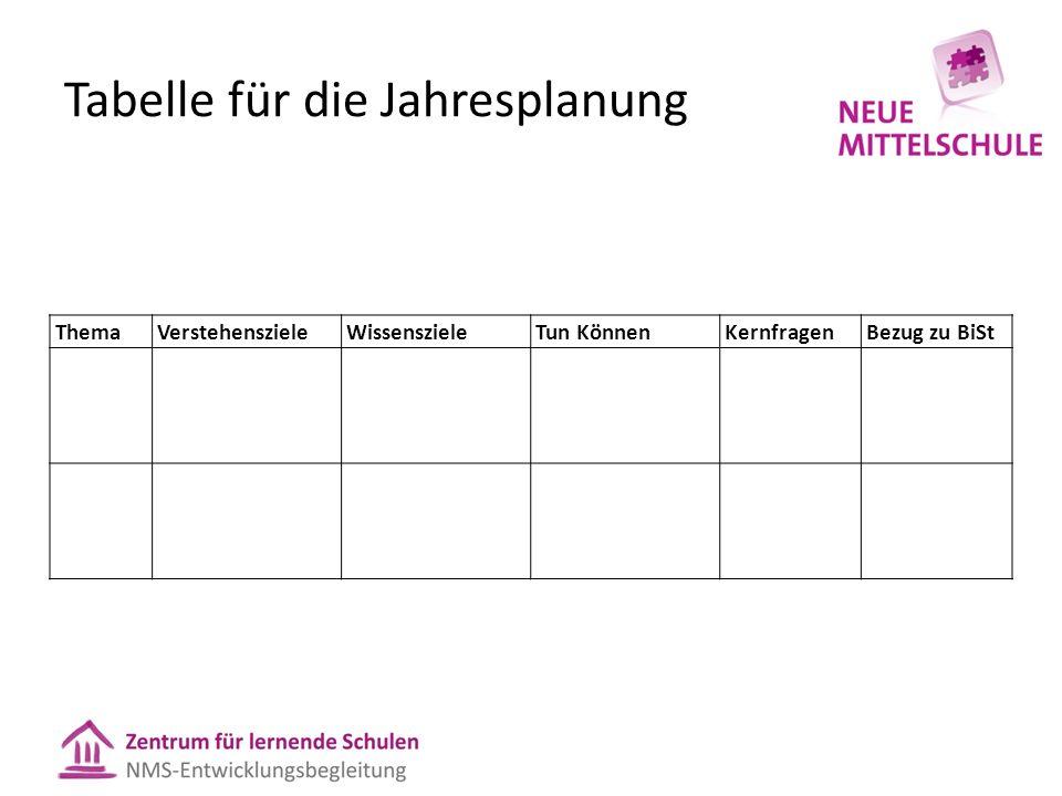 Tabelle für die Jahresplanung ThemaVerstehenszieleWissenszieleTun KönnenKernfragenBezug zu BiSt