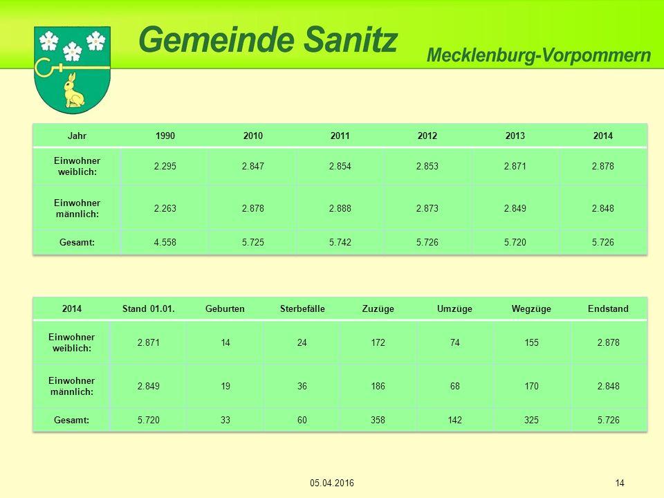 1505.04.2016 Aufbau der Altersstruktur Zum Stichtag per 31.12.