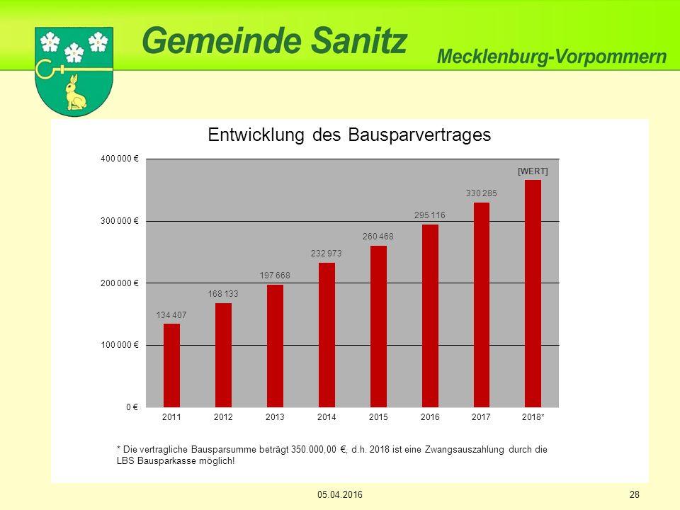 Entwicklung des Bausparvertrages * Die vertragliche Bausparsumme beträgt 350.000,00 €, d.h.