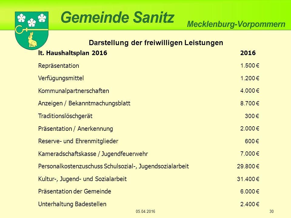 Darstellung der freiwilligen Leistungen lt.