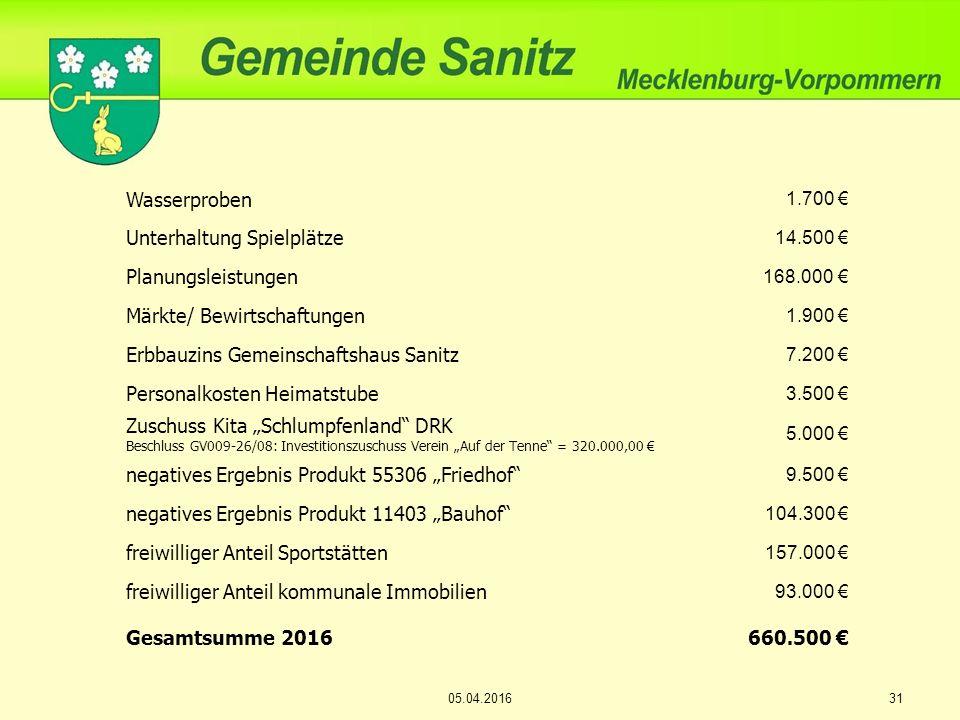 Wasserproben 1.700 € Unterhaltung Spielplätze 14.500 € Planungsleistungen 168.000 € Märkte/ Bewirtschaftungen 1.900 € Erbbauzins Gemeinschaftshaus San