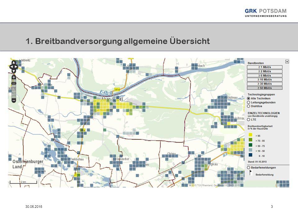 30.05.20163 1. Breitbandversorgung allgemeine Übersicht