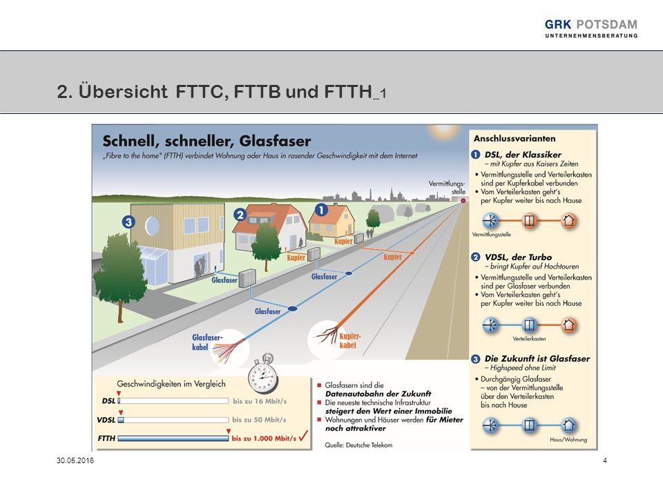 30.05.20164 2. Übersicht FTTC, FTTB und FTTH _1