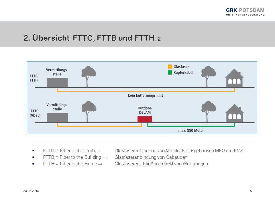 30.05.20165 2. Übersicht FTTC, FTTB und FTTH _2  FTTC = Fiber to the Curb →Glasfaseranbindung von Multifunktionsgehäusen MFG am KVz  FTTB = Fiber to