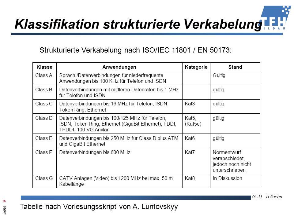Seite 20 G.-U.Tolkiehn TKL, Wirtschaftsinformatik 6.