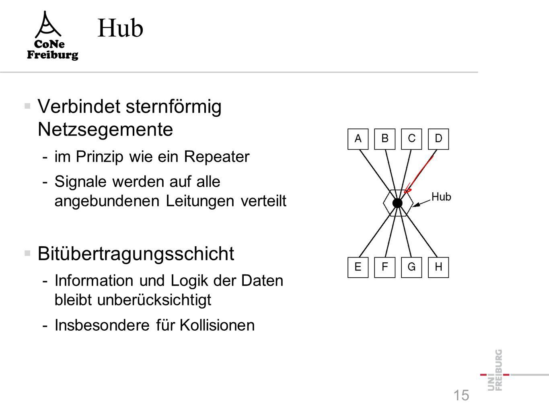 Repeater  Signalregenerator -Empfängt Signal und bereitet es auf -Nur das elektrische und optische Singal wird aufbereitet -Information bleibt unbeeinflusst  Bitübertragungsschicht  Repeater teilen das Netz in physische Segmente -logische Topologieen bleiben erhalten 14