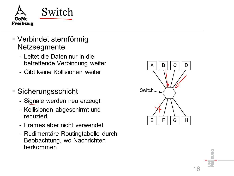 Hub  Verbindet sternförmig Netzsegemente -im Prinzip wie ein Repeater -Signale werden auf alle angebundenen Leitungen verteilt  Bitübertragungsschicht -Information und Logik der Daten bleibt unberücksichtigt -Insbesondere für Kollisionen 15
