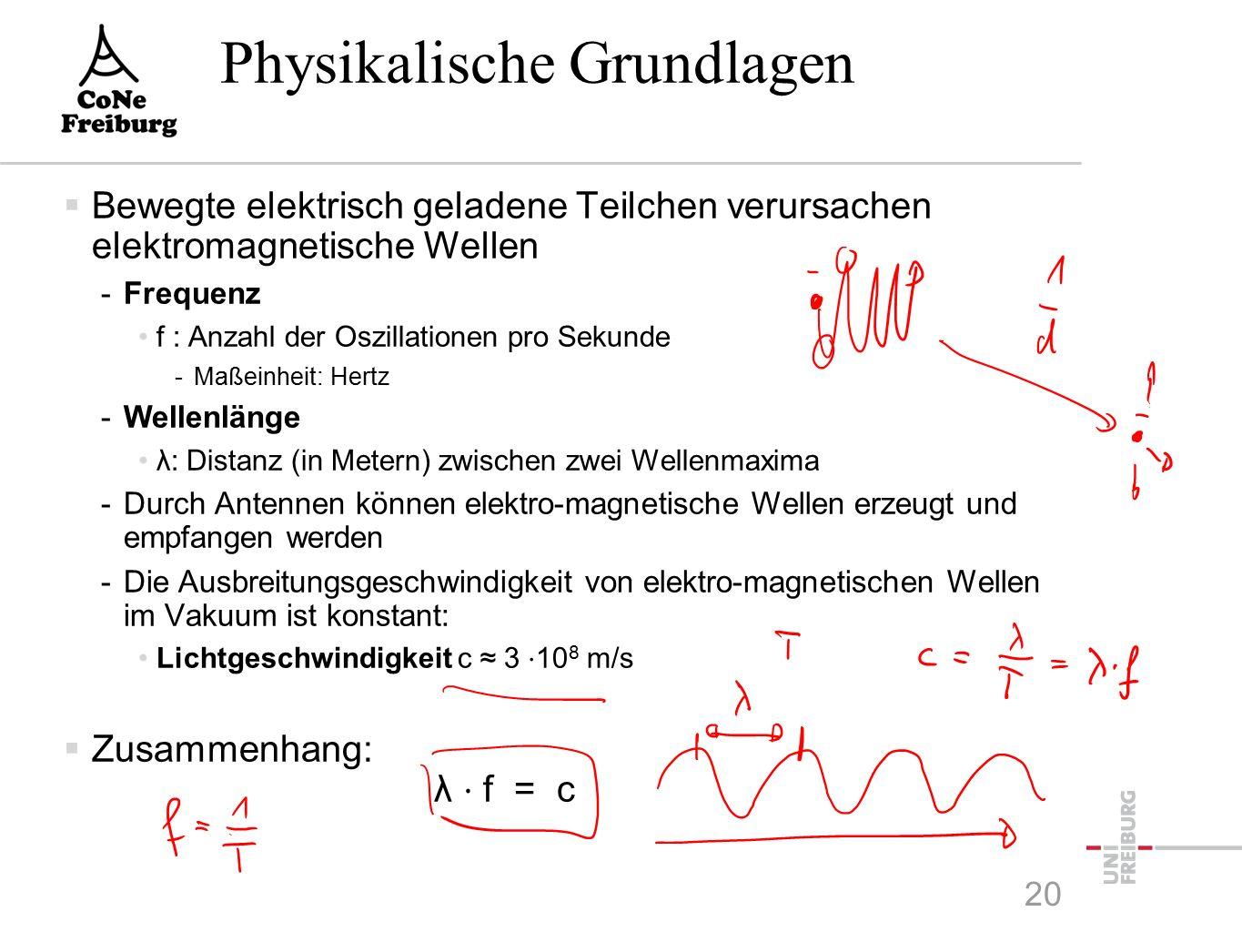 Struktur einer digitalen Breitband- Übertragung  MOdulation/DEModulation -Übersetzung der Kanalsymbole durch Amplitudenmodulation Phasenmodulation Frequenzmodulation oder einer Kombination davon Daten- quelle Quellen- kodierung Kanal- kodierung Physikalische Übertragung Medium Daten- ziel Quellen- dekodierung Kanal- dekodierung Phys.