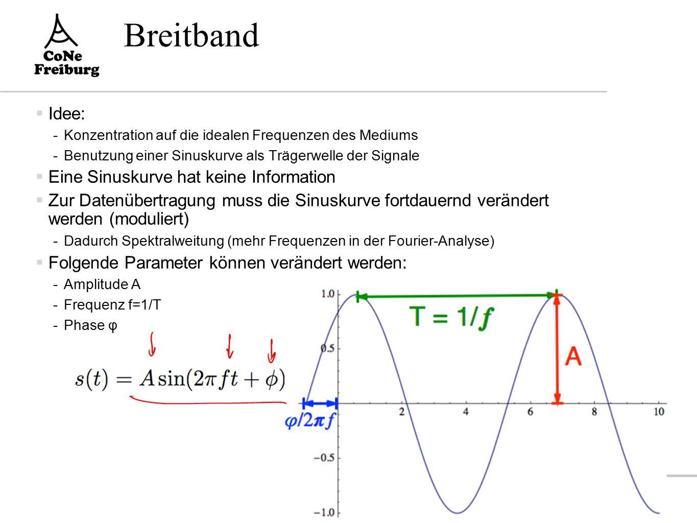 Amplitudendarstellung  Amplitudendarstellung einer Sinusschwingung -A:Amplitude - ϕ : Phasenverschiebung -f :Frequenz = 1/T -T:Periode 21