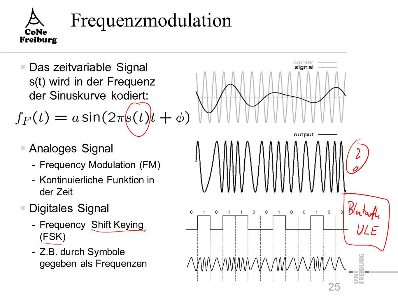 Hörbeispiel  Amplituden- modulierte Sinuskurve 24