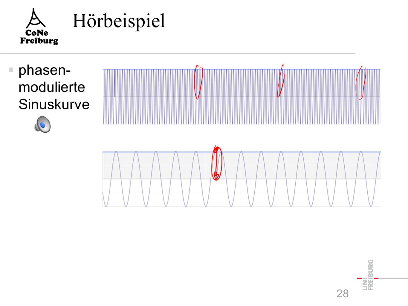 Phasenmodulation  Das zeitvariable Signal s(t) wird in der Phase der Sinuskurve kodiert:  Analoges Signal -Phase Modulation (PM) -Sehr ungünstige Eigenschaften -Wird nicht eingesetzt  Digitales Signal -Phase-Shift Keying (PSK) -Z.B.