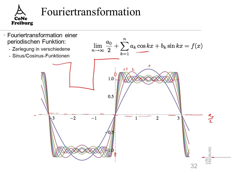 Fouriertransformation  Fouriertransformation einer periodischen Funktion: -Zerlegung in verschiedene -Sinus/Cosinus-Funktionen  Dirichletsche Bedingungen einer periodischen Funktion f: -f(x) = f(x+2  ) -f(x) is in (- ,  ) in endlich vielen Intervallen stetig und monoton -Falls f nicht stetig in x 0, dann ist f(x 0 )=(f(x 0 -0)+f(x 0 +0))/2  Satz von Dirichlet: -f(x) genüge in (- ,  ) den Dirichletschen Bedingungen.