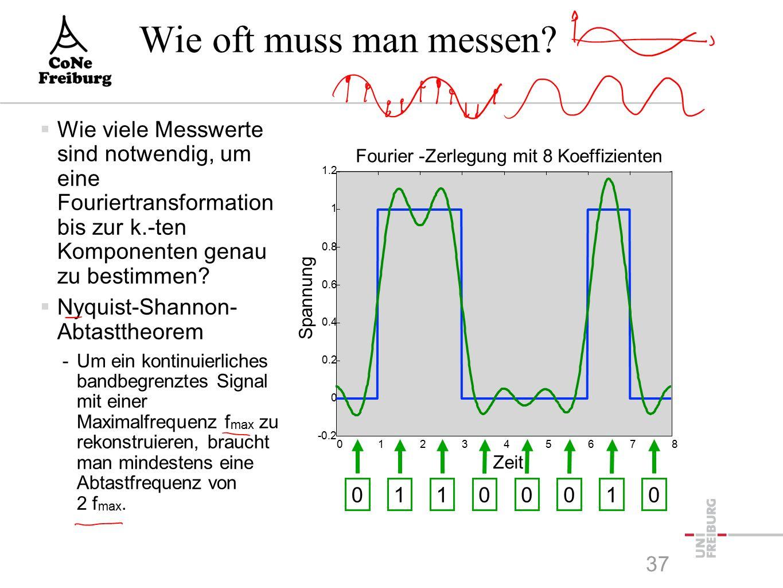 Anwendung der Fourier-Analyse  Fourier-Analyse mit 512 Termen: (aus Vorlesung von Holger Karl) 36