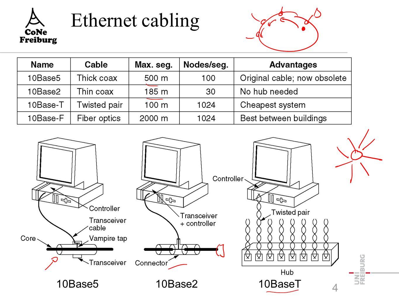 Fallbeispiel: Ethernet  Beispiel aus der Praxis mit Mediumzugriff: Ethernet -IEEE Standard 802.3  Punkte im Standard -Verkabelung -Bitübertragungssc