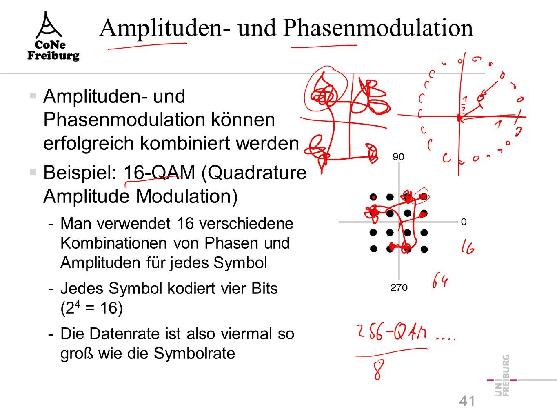 PSK mit verschiedenen Symbolen  Phasenverschiebungen können vom Empfänger sehr gut erkannt werden  Kodierung verschiedener Symbole sehr einfach -Man verwendet Phasenverschiebung z.B.