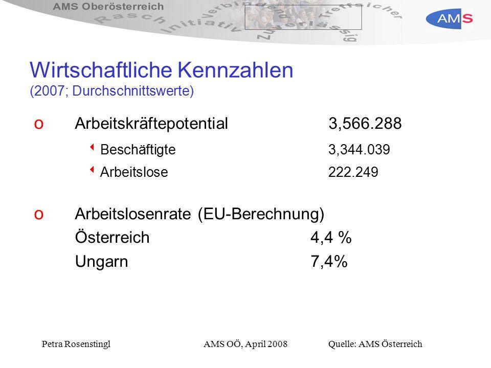 Petra RosenstinglAMS OÖ, April 2008 Wirtschaftliche Kennzahlen (2007; Durchschnittswerte) o Arbeitskräftepotential3,566.288  Beschäftigte3,344.039  Arbeitslose222.249 o Arbeitslosenrate (EU-Berechnung) Österreich 4,4 % Ungarn7,4% Quelle: AMS Österreich