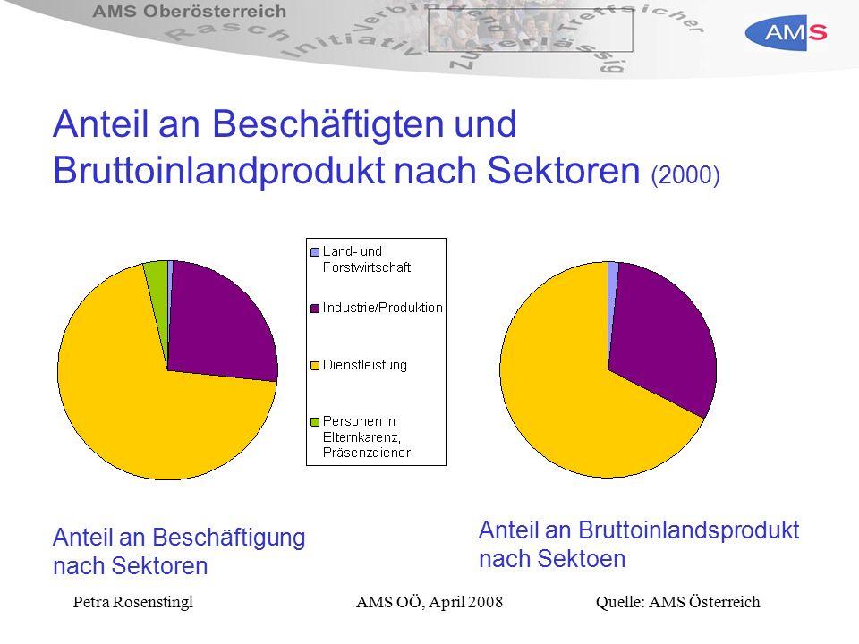 Petra RosenstinglAMS OÖ, April 2008 Anteil an Beschäftigten und Bruttoinlandprodukt nach Sektoren (2000) Quelle: AMS Österreich Anteil an Beschäftigung nach Sektoren Anteil an Bruttoinlandsprodukt nach Sektoen