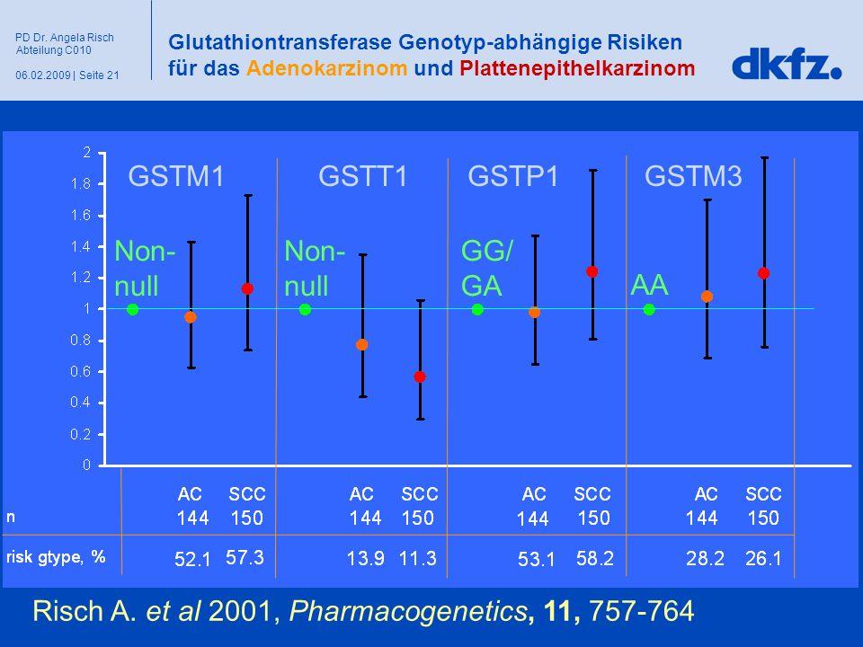 Seite 2106.02.2009 | PD Dr. Angela Risch Abteilung C010 Glutathiontransferase Genotyp-abhängige Risiken für das Adenokarzinom und Plattenepithelkarzin