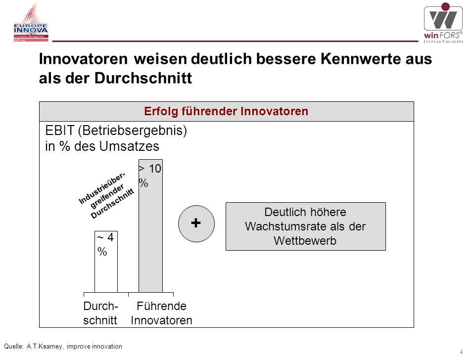 Eine Initiative der Europäischen Kommission zur Steigerung der Innovationsfähigkeit kleiner und mittlerer Unternehmen.