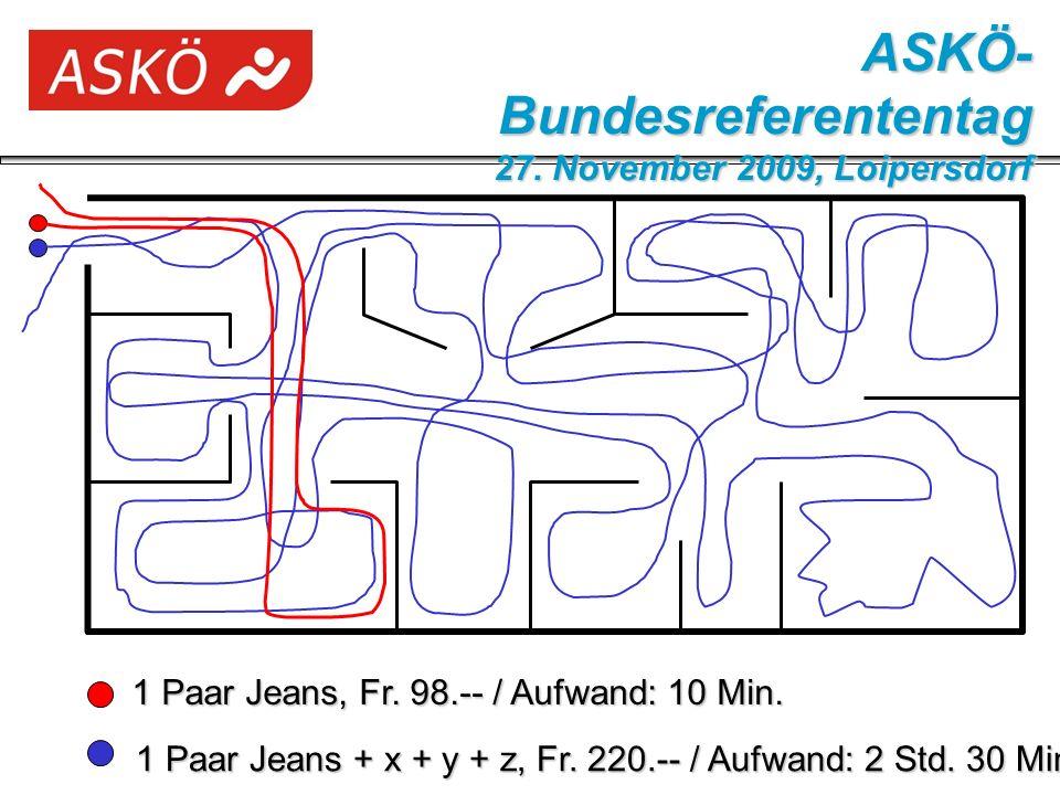 Analyse dieser Situation aus der Sicht: - Betreuen - Coachen - Führen ASKÖ- Bundesreferententag 27.
