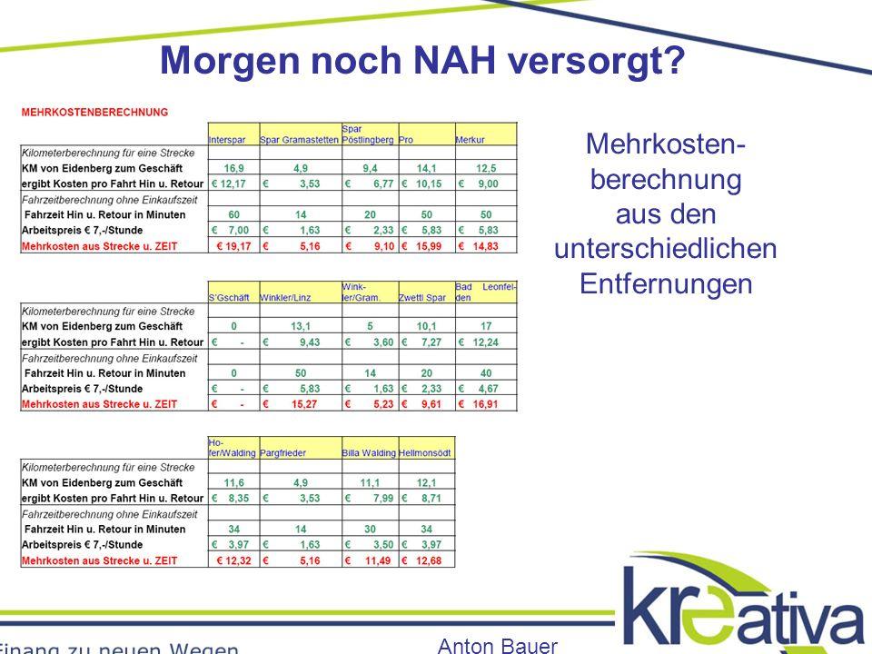 Morgen noch NAH versorgt Anton Bauer Mehrkosten- berechnung aus den unterschiedlichen Entfernungen