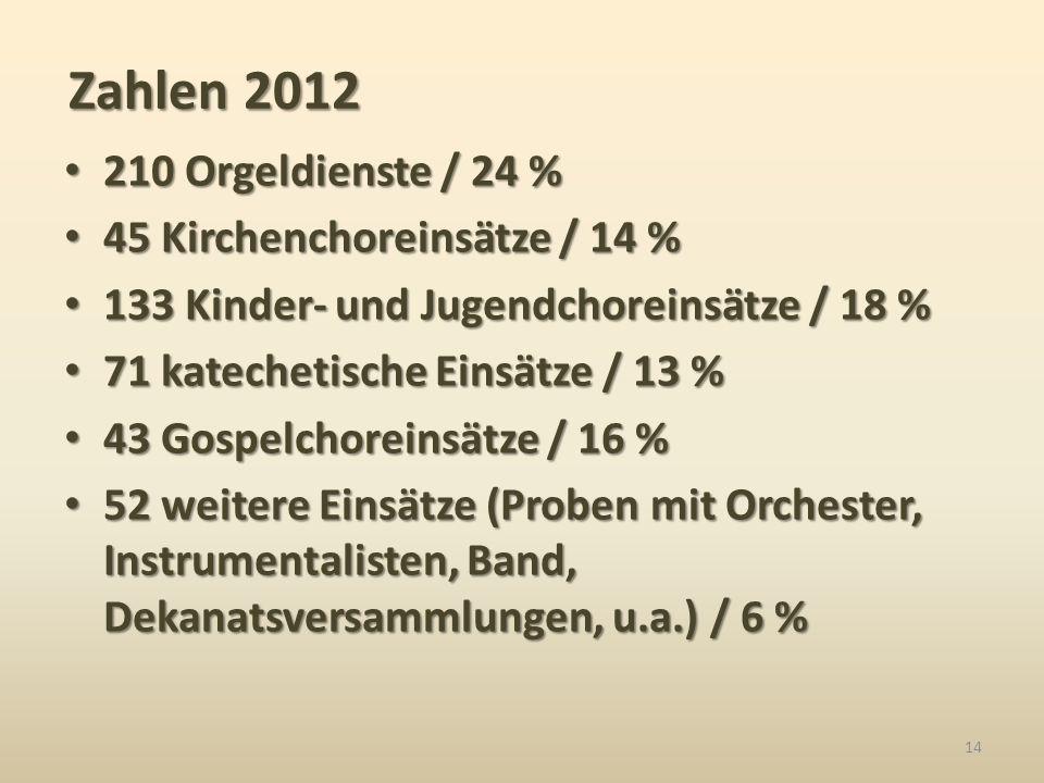 210 Orgeldienste / 24 % 210 Orgeldienste / 24 % 45 Kirchenchoreinsätze / 14 % 45 Kirchenchoreinsätze / 14 % 133 Kinder- und Jugendchoreinsätze / 18 %