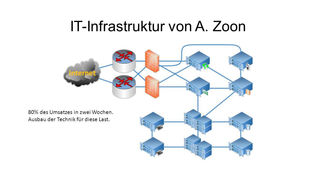 IT-Infrastruktur von A. Zoon 80% des Umsatzes in zwei Wochen. Ausbau der Technik für diese Last.