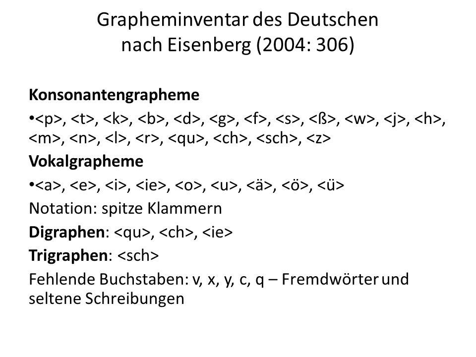 Grapheminventar des Deutschen nach Eisenberg (2004: 306) Konsonantengrapheme,,,,,,,,,,,,,,,,,,, Vokalgrapheme,,,,,,,, Notation: spitze Klammern Digraphen:,, Trigraphen: Fehlende Buchstaben: v, x, y, c, q – Fremdwörter und seltene Schreibungen