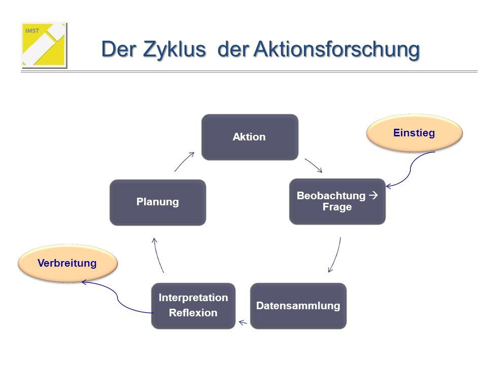 Der Zyklus der Aktionsforschung Einstieg Aktion Beobachtung  Frage Planung Verbreitung Interpretation Reflexion Datensammlung
