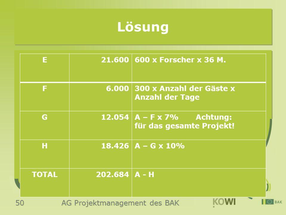 50 AG Projektmanagement des BAK Lösung E21.600600 x Forscher x 36 M. F6.000300 x Anzahl der Gäste x Anzahl der Tage G12.054A – F x 7% Achtung: für das
