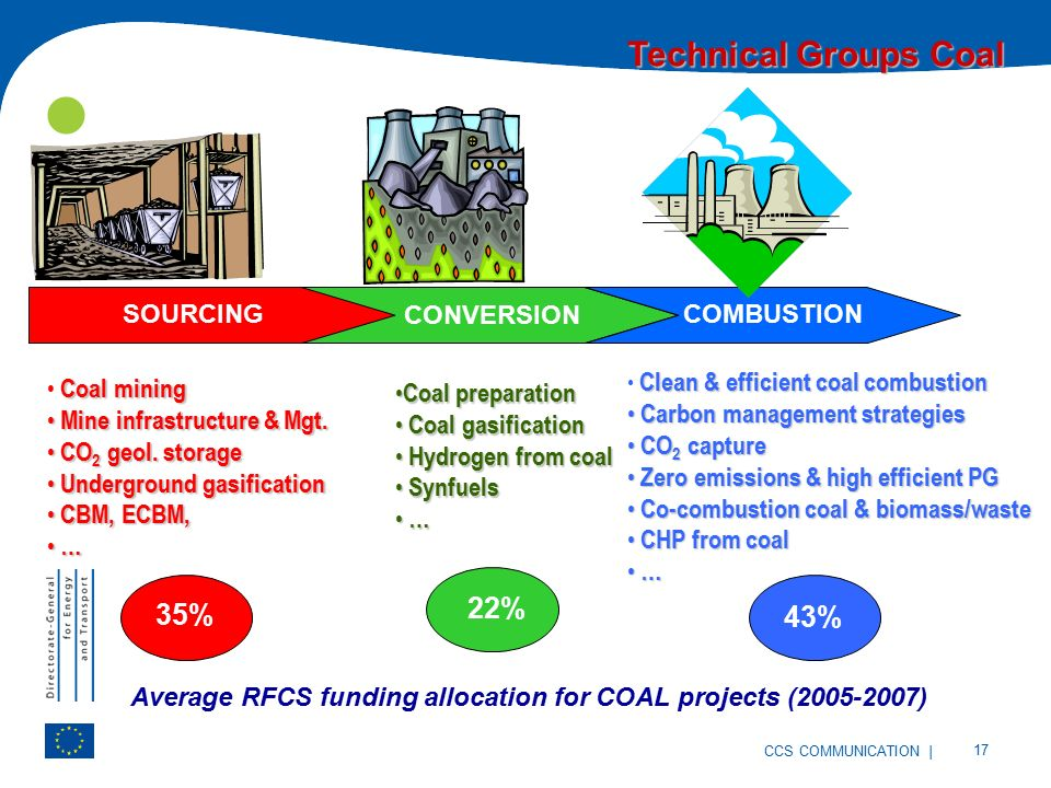 | 17 CCS COMMUNICATION Technical Groups Coal SOURCING CONVERSION COMBUSTION Coal mining Mine infrastructure & Mgt.