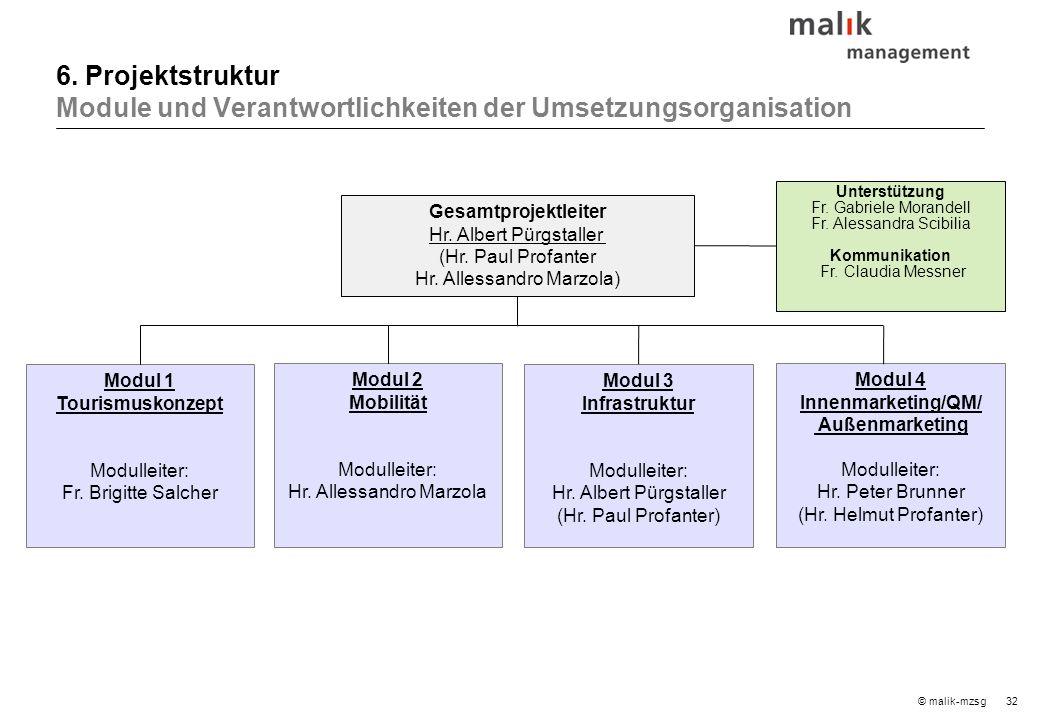 32© malik-mzsg Gesamtprojektleiter Hr. Albert Pürgstaller (Hr.