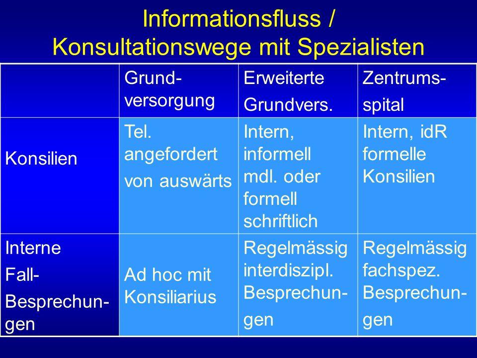 Informationsfluss / Konsultationswege mit Spezialisten Grund- versorgung Erweiterte Grundvers.